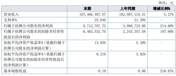 国信达2020年上半年净利971万 实现销售收入10746.64万元