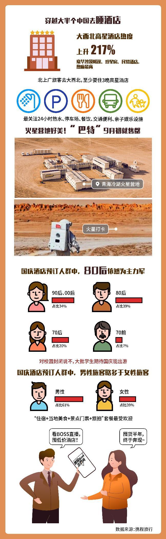 """携程发布""""2020国庆旅行指北"""":""""大西北""""搜索热度暴增475%"""