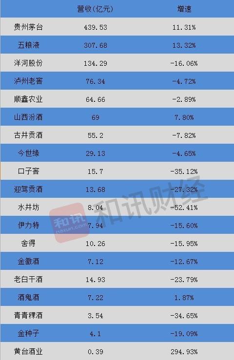 """19家白酒企业上半年战绩:累计实现营收1269亿,洋河股份、泸州老窖争夺行业""""老三"""""""