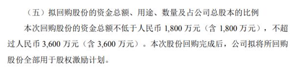 华正新材将花不超3600万元回购公司股份用于股权激励