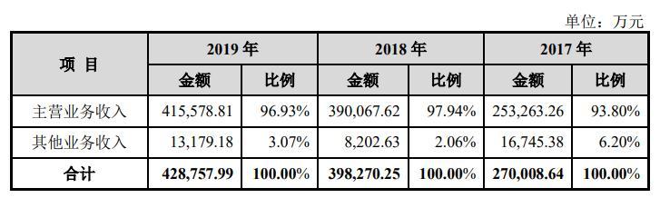 悦康药业冲刺科创板IPO:产品结构集中 净资产收益率持续下滑 市场推广费比率超90%