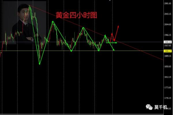 莫千机:9.13黄金下周行情走势分析 9.14黄金会跌吗?如何操作