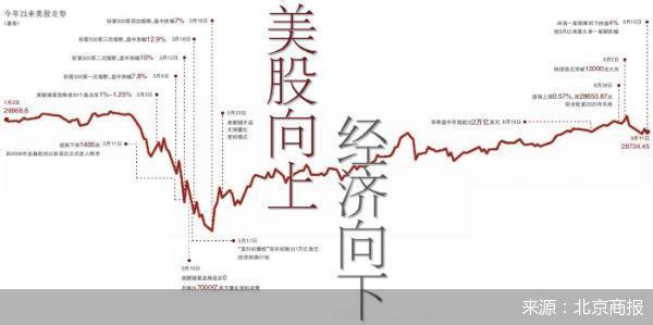 """""""美股向上 经济向下"""