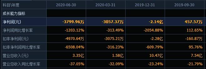 董事长涉嫌内幕交易遭立案调查,上半年业绩巨幅下滑,控股股东75%的股份被冻结,华星创业将何去何从?