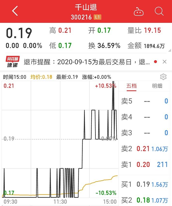 史上最惨A股!暴跌99.8%、市值不到0.7亿,董事长曾怒怼股民:你就是赌博!