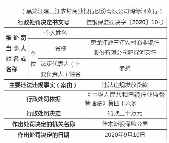 黑龙江建三江农商行一支行被罚30万,责任人禁业5年