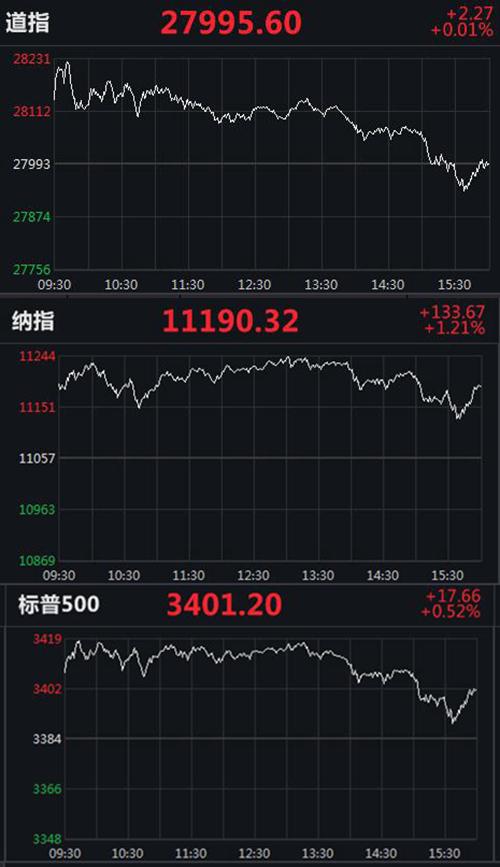 美三大股指集体收高:道指实现三连涨,纳指涨1.21%