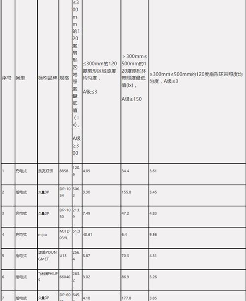 中消协:73款台灯样品仅12款达标 飞利浦、欧普等不合格