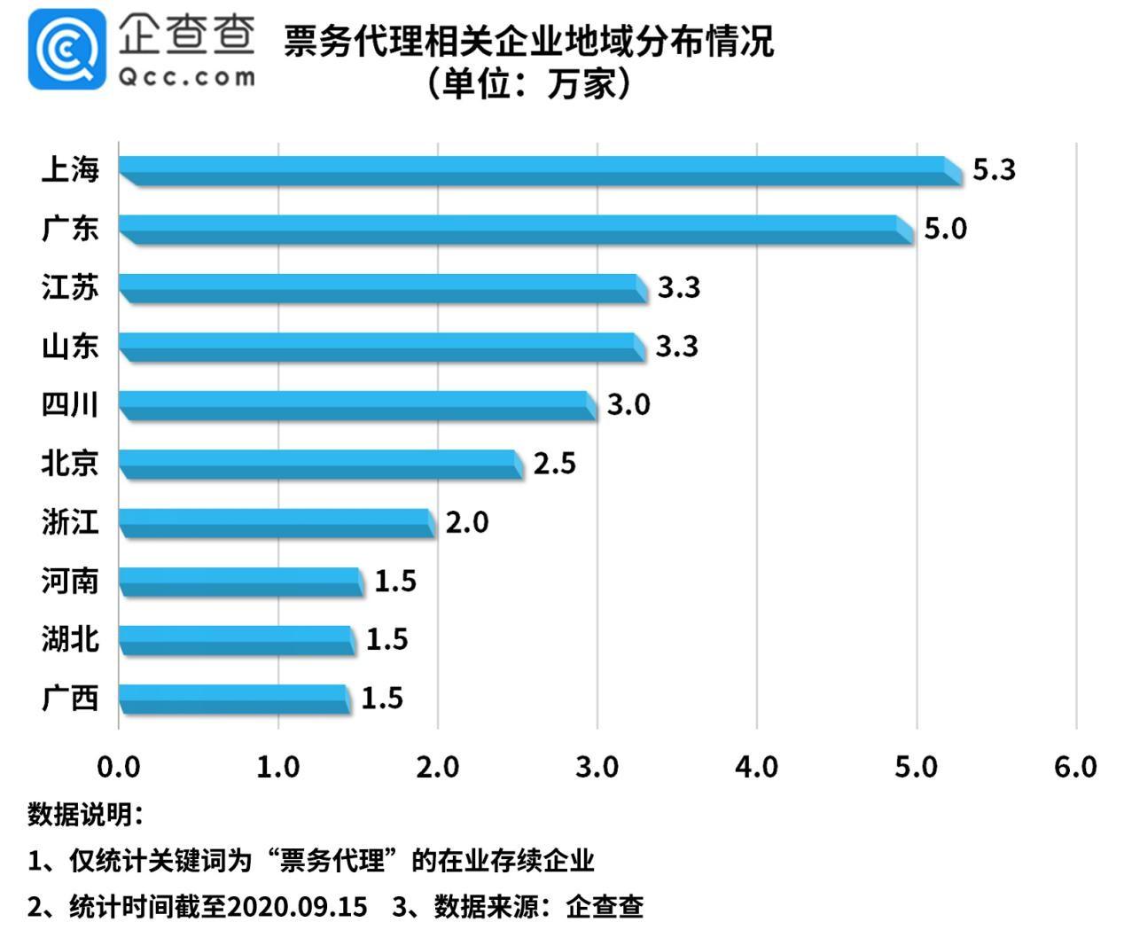 企查查数据:我国票务代理相关企业44.2万家,上海位居第一