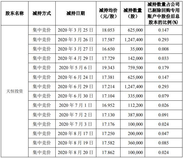 天银机电2名股东合计减持850.2万股套现约1.49亿元