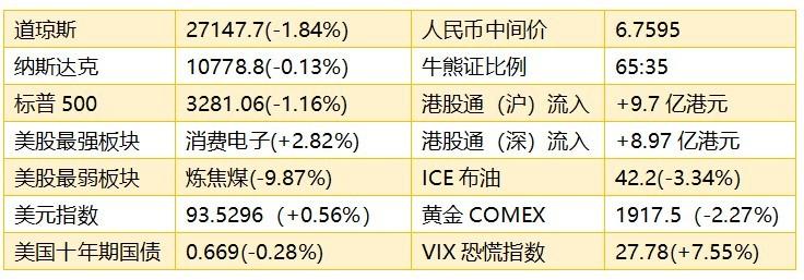 智通港股早知道��(9月22日)恒指或继续调整,关注5G产业链股价变动