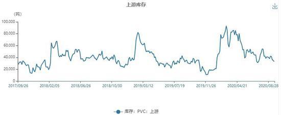 PVC基本面运行良好 或促使价格进一步向好
