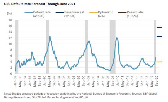 标普:美国和欧洲的企业债务违约率将翻倍