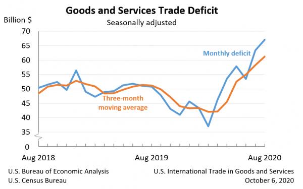 美国8月贸易赤字扩大至671亿美元 创14年新高