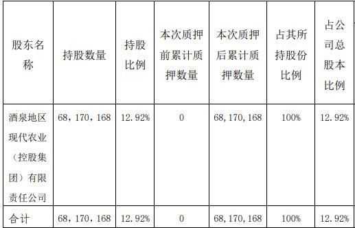 *ST敦种控股股东现代农业100%股权质押背后:去年净利润180万,上半年净利亏损18万,现金流承压