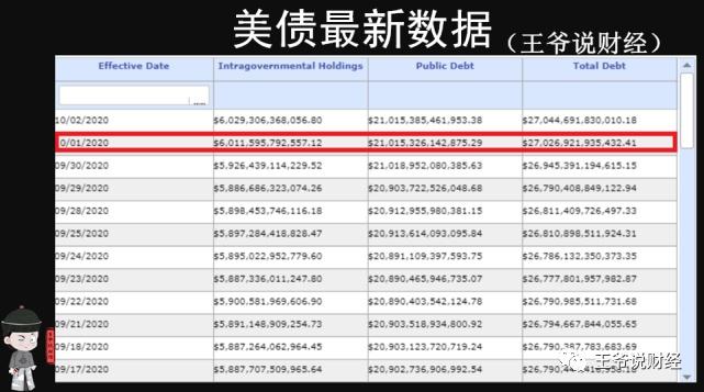 """美国债务突破270000亿美元!光特朗普就""""贡献""""70000亿?"""