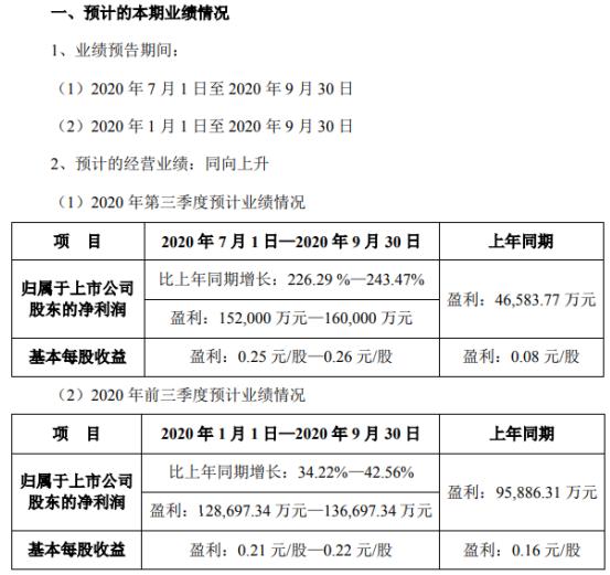 中公教育2020年前三季度净利12.87亿-13.67亿市场占有率提升