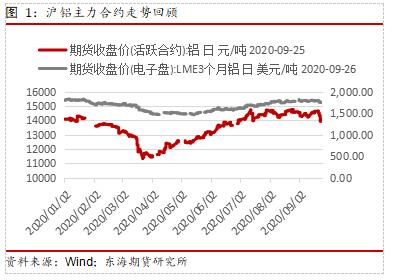 金九银十需求回暖 沪铝或延续高位震荡