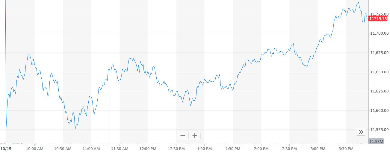 股讯 | 美股三连跌 iPhone 12利润或不如上几代产品