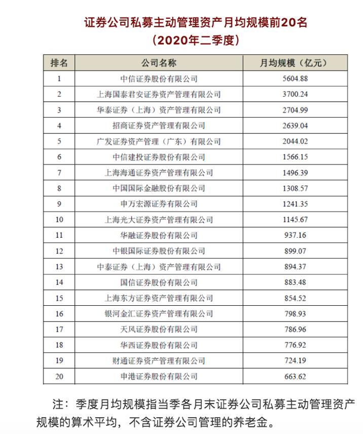 券业将迎来第19家资管子公司!申万宏源正式发起设立,主动管理资产月均规模行业第9