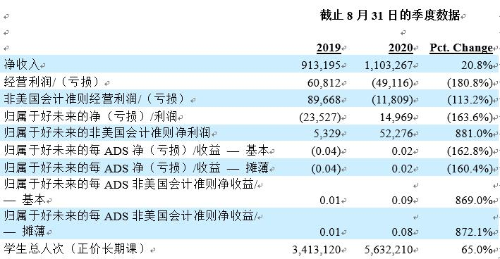 好未来第二财季营收11亿美元,同比增20.8%