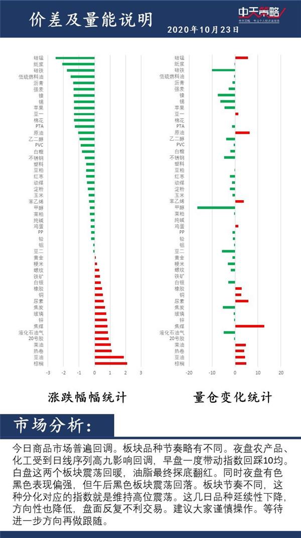 中天策略:10月23日市场分析