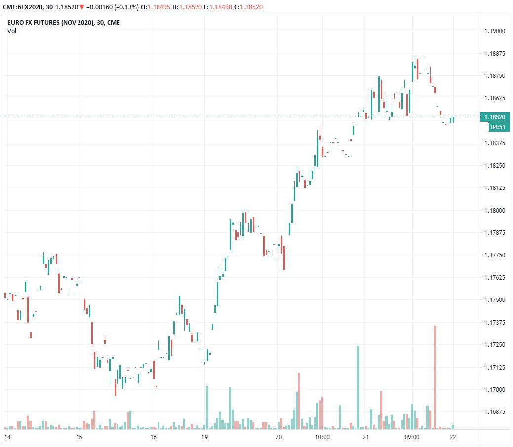 英欧再次回到谈判桌 欧元冲高回落释放哪些交易信号?