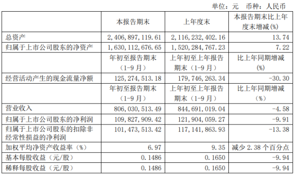 星湖科技发布公告称:前三季度净利1.1亿下滑9.91%汇兑收益减少