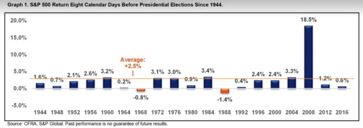 以史为鉴:美国大选日前8天内 美股上涨概率近九成