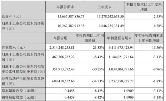 天山股份前三季度净利11.44亿减少3.13%投资收益下降