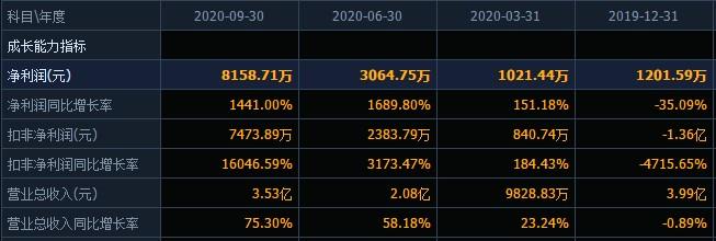星网宇达的AB面:三季报业绩同比大幅提升,控股股东及一致行动人大比例减持未及时信披收监管函