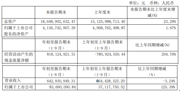 新黃浦前三季度營收同比下滑3.24%  財務費用較上年同期下滑73.85%