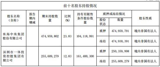 继连亏两年后前三季度净利再下滑超6成,中珠医疗涉嫌信披违法