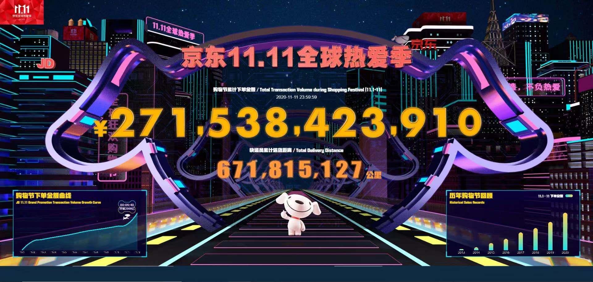 回顾 | 2020京东双11交易全记录:累计下单金额2715亿元 创近年来最高增长