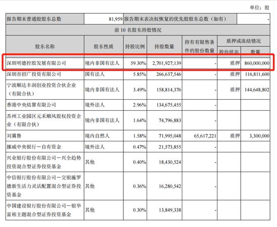 传顺丰控股拟赴港上市:王卫持股59% 公司出海或提速
