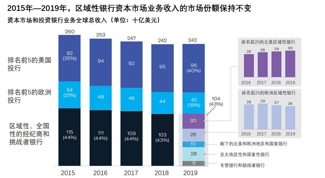 图:2015年-2019年全球资本市场业务收入情况