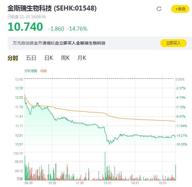 金斯瑞生物科技董事会主席章方良涉嫌走私货物被逮捕 股价应声下跌近15%