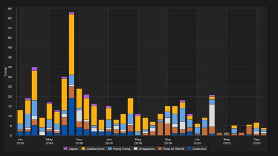 由于需求未能反弹,泰国10月份黄金进口减少