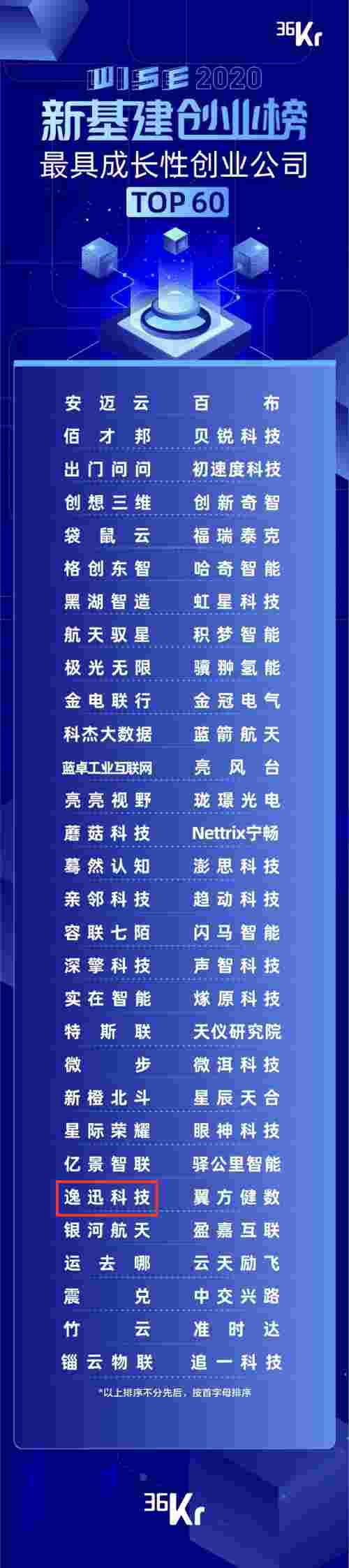 逸迅科技上榜36氪WISE2020「新基建创业榜」TOP60