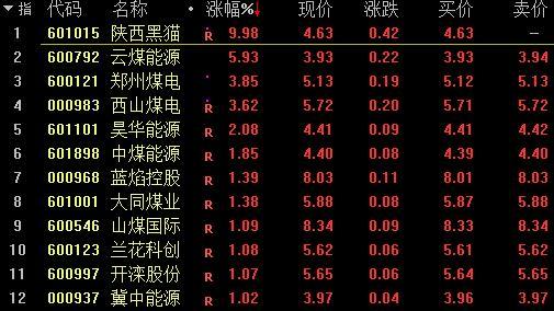 A股集体低开沪指跌0.18% 煤炭板块延续强势