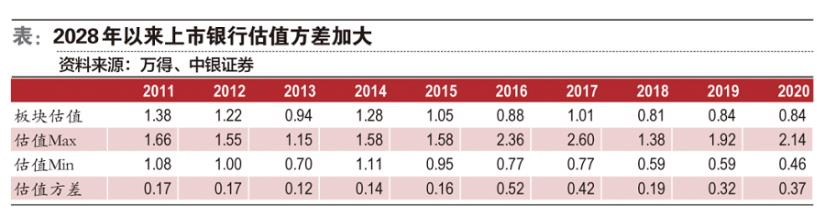 银行股年末行情取决于经济景气度