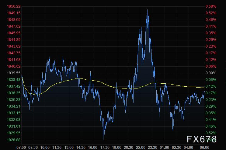 12月11日财经早餐:无协议脱欧风险再度打压英镑,疫情提振经济复苏前景,布油大涨3%收复50关口,商品货币亦狂欢