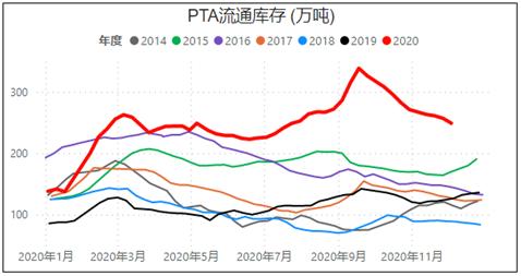 PTA短期乏力,后续需求减弱,产业该如何布局?