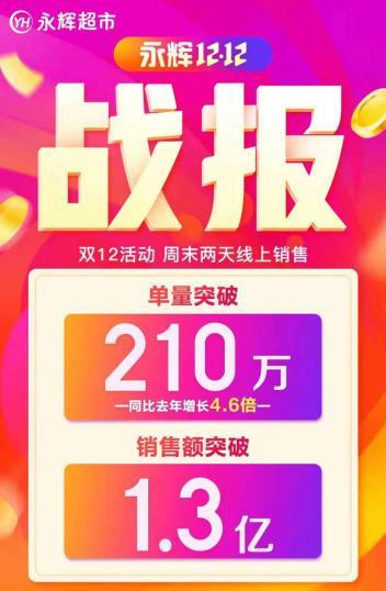 永辉超市发布双12战报:线上单量同比增长460% 销售额破1.3亿