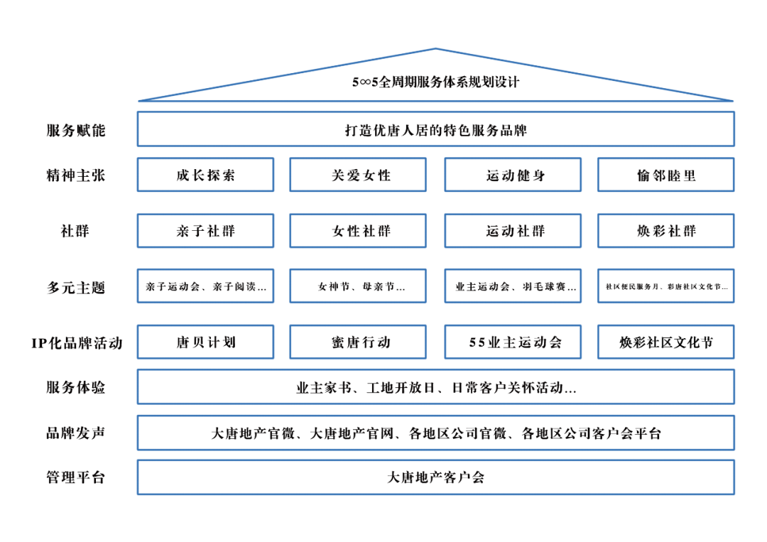 "usdt自动充值(caibao.it):""5∞5""优唐全景服务 赋能美好生活 第5张"