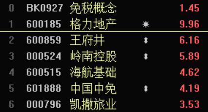 电银付app使用教程(dianyinzhifu.com):海南免税政策再获利好,多只观点股异动,免税观点卷土重来? 第3张