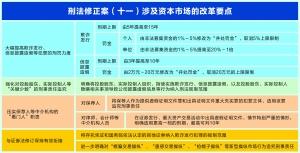 usdt支付接口(caibao.it):刑法修改落地 零容忍袭击证券期货犯罪 第1张
