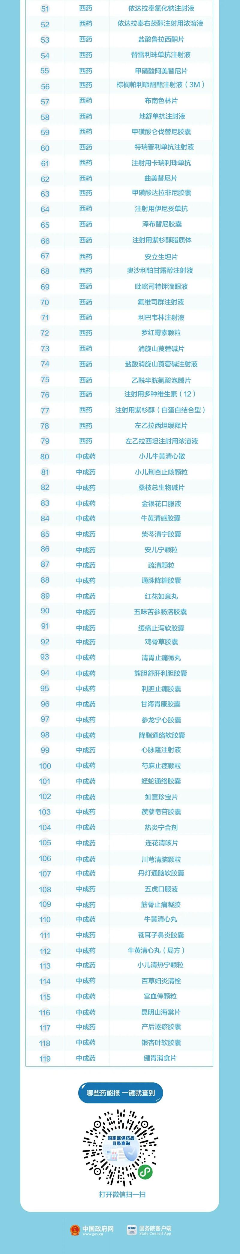119种药品新纳入医保!含治疗新冠肺炎药品