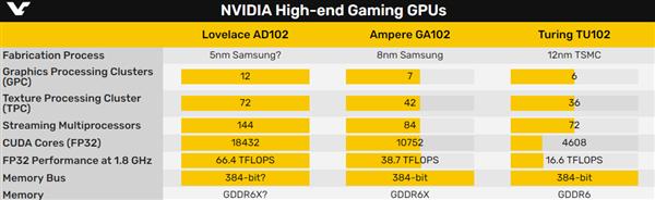 usdt回收(caibao.it):NVIDIA 5nm架构猛料:流处理器超1.84万个 第2张