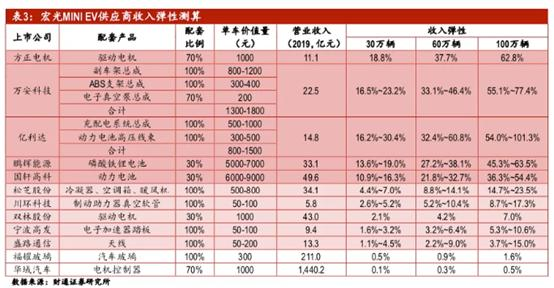 """连续三个月碾压特斯拉,""""中国神车""""彻底火了!零部件供应商半年涨近15倍,还有哪些核心概念股?"""